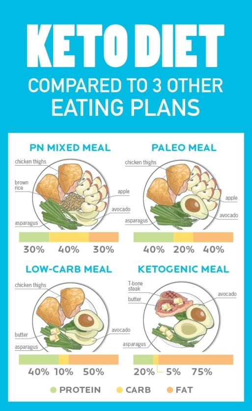 Composition-of-the-ketogenic-diet